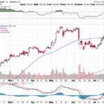 Apple, Inc.【AAPL】投資情報: 2017年07月26日