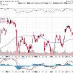 Bank of America Corp.【BAC】投資情報: 2017年07月27日