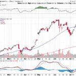 Google Inc.【GOOG】投資情報: 2017年07月27日