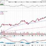 Moody's Corporation【MCO】投資情報: 2017年07月27日