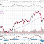 Tesla, Inc.【TSLA】投資情報: 2017年07月27日