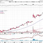 Alibaba Group Holding Ltd.【BABA】投資情報: 2017年07月27日