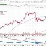 Apple, Inc.【AAPL】投資情報: 2017年07月27日