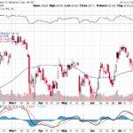 Bank of America Corp.【BAC】投資情報: 2017年07月28日