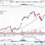 Google Inc.【GOOG】投資情報: 2017年07月28日