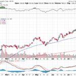 Moody's Corporation【MCO】投資情報: 2017年07月28日