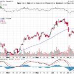 Tesla, Inc.【TSLA】投資情報: 2017年07月28日