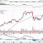 Apple, Inc.【AAPL】投資情報: 2017年07月28日