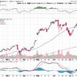 Google Inc.【GOOG】投資情報: 2017年07月29日