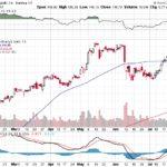 Apple, Inc.【AAPL】投資情報: 2017年07月31日