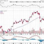 Tesla, Inc.【TSLA】投資情報: 2017年08月01日