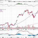 Google Inc.【GOOG】投資情報: 2017年08月02日