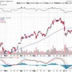 Tesla, Inc.【TSLA】投資情報: 2017年08月02日
