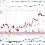 Citigroup Inc.【C】投資情報: 2017年08月03日