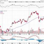 Tesla, Inc.【TSLA】投資情報: 2017年08月04日