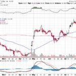 Twitter Inc.【TWTR】投資情報: 2017年08月04日