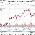 Tesla, Inc.【TSLA】投資情報: 2017年08月05日