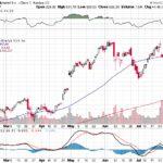 Google Inc.【GOOG】投資情報: 2017年08月08日