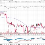 Goldman Sachs Group Inc.【GS】投資情報: 2017年08月08日
