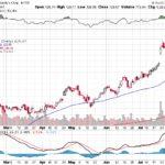 Moody's Corporation【MCO】投資情報: 2017年08月08日