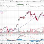 Google Inc.【GOOG】投資情報: 2017年08月09日