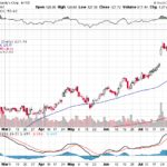 Moody's Corporation【MCO】投資情報: 2017年08月09日