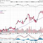 Microsoft Corp.【MSFT】投資情報: 2017年08月09日