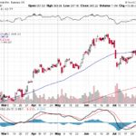 Tesla, Inc.【TSLA】投資情報: 2017年08月09日