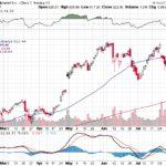 Google Inc.【GOOG】投資情報: 2017年08月10日
