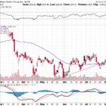 Goldman Sachs Group Inc.【GS】投資情報: 2017年08月10日