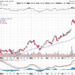 Moody's Corporation【MCO】投資情報: 2017年08月10日