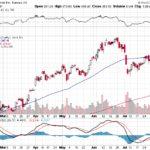 Tesla, Inc.【TSLA】投資情報: 2017年08月10日