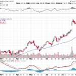 Moody's Corporation【MCO】投資情報: 2017年08月11日
