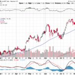 Microsoft Corp.【MSFT】投資情報: 2017年08月11日