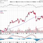 Tesla, Inc.【TSLA】投資情報: 2017年08月11日