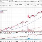 Alibaba Group Holding Ltd.【BABA】投資情報: 2017年08月11日