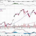 Google Inc.【GOOG】投資情報: 2017年08月12日