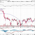 Goldman Sachs Group Inc.【GS】投資情報: 2017年08月12日