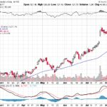 Moody's Corporation【MCO】投資情報: 2017年08月12日
