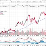 Microsoft Corp.【MSFT】投資情報: 2017年08月12日