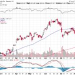 Tesla, Inc.【TSLA】投資情報: 2017年08月12日