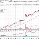 Alibaba Group Holding Ltd.【BABA】投資情報: 2017年08月12日
