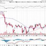 Goldman Sachs Group Inc.【GS】投資情報: 2017年08月15日