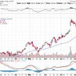 Moody's Corporation【MCO】投資情報: 2017年08月15日