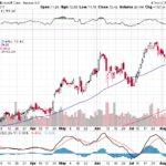Microsoft Corp.【MSFT】投資情報: 2017年08月15日