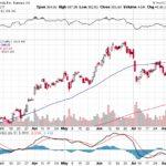 Tesla, Inc.【TSLA】投資情報: 2017年08月15日