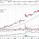 Alibaba Group Holding Ltd.【BABA】投資情報: 2017年08月15日
