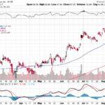 Citigroup Inc.【C】投資情報: 2017年08月16日