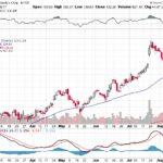 Moody's Corporation【MCO】投資情報: 2017年08月16日