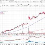 Alibaba Group Holding Ltd.【BABA】投資情報: 2017年08月16日